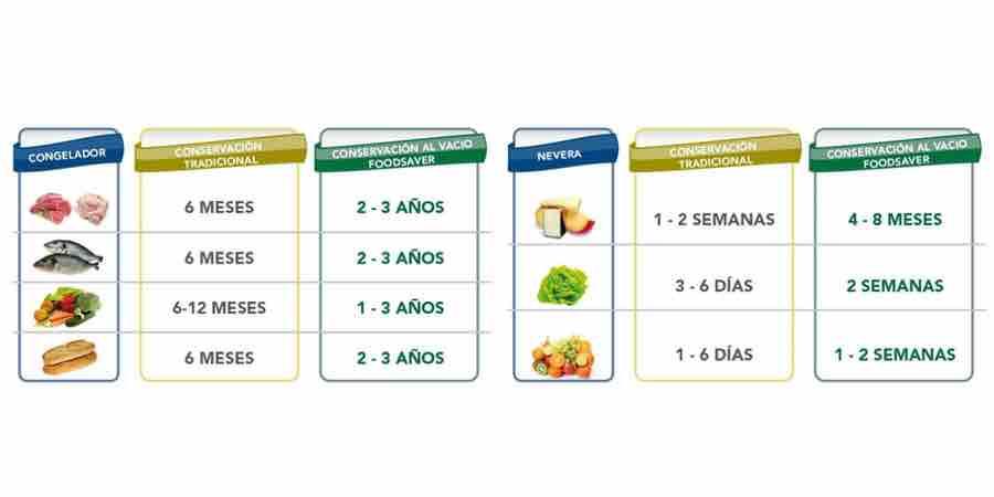 Conservación de alimentos con las envasadoras al vacío Foodsaver